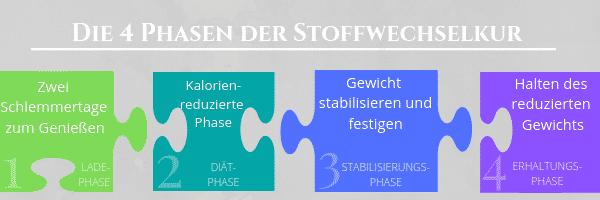 Ablaufplan – Die vier Phasen der 21 Tage Stoffwechselkur im Überblick