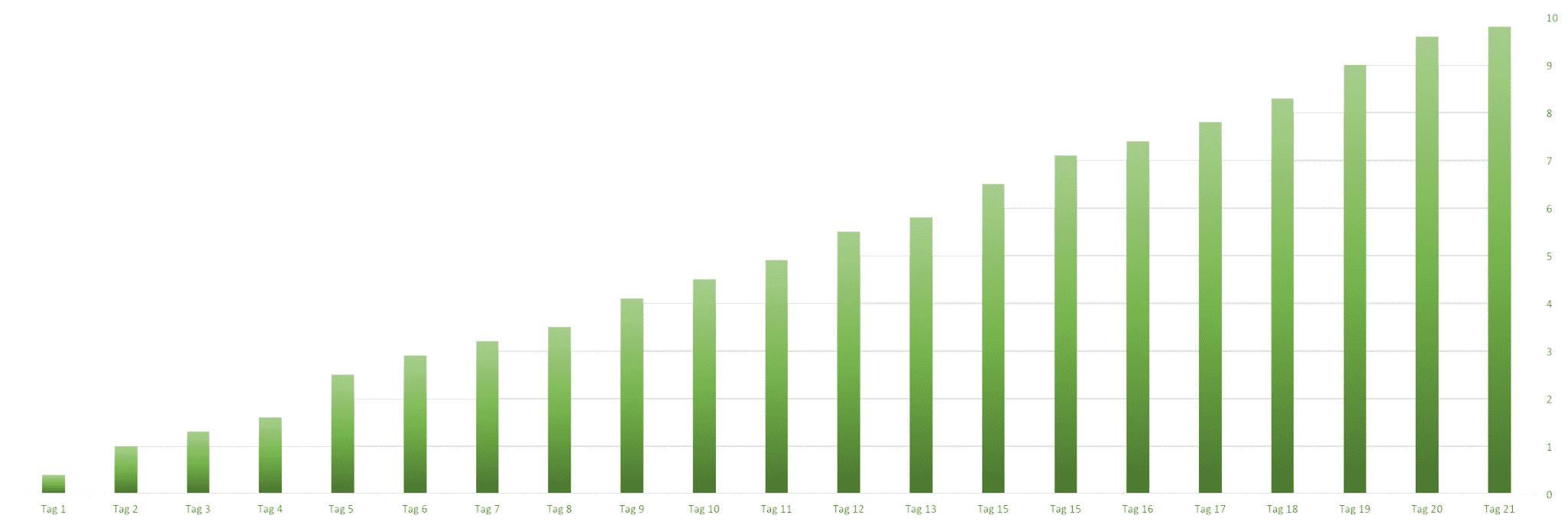 Gewichtsverlauf Abnahme 21 Tage Stoffwechselkur