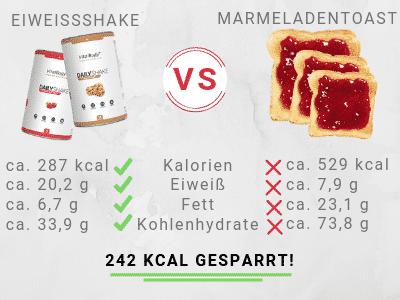 Stoffwechselkur Produkte: Eiweißshake vs. Marmeladentoast
